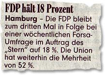 """""""FDP hält 18 Prozent --- Hamburg - Die FDP bleibt zum dritten Mal in Folge bei einer wöchentlichen Forsa-Umfrage im Auftrag des Stern auf 18 %. Die Union hat weiterhin eine Mehrheit von 52 %."""""""