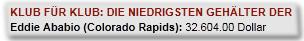 Klub für Klub: Die niedrigsten Gehälter der MLS Eddie Ababio (Colorado Rapids): 32.604.00 Dollar