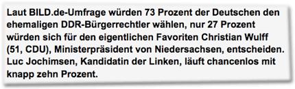 Laut BILD.de-Umfrage würden 73 Prozent der Deutschen den ehemaligen DDR-Bürgerrechtler wählen, nur 27 Prozent würden sich für den eigentlichen Favoriten Christian Wulff (51, CDU), Ministerpräsident von Niedersachsen, entscheiden. Luc Jochimsen, Kandidatin der Linken, läuft chancenlos mit knapp zehn Prozent.