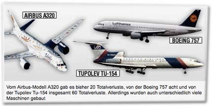 Vom Airbus-Modell A320 gab es bisher 20 Totalverluste, von der Boeing 757 acht und von der Tupolev Tu-154 insgesamt 60 Totalverluste. Allerdings wurden auch unterschiedlich viele Maschinen gebaut