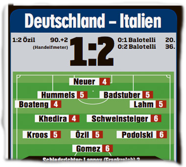 Neuer: 4, Hummels: 5, Badstuber: 5, Boateng: 4, Lahm: 5, Khedira: 4, Schweinsteiger: 6, Kroos: 5, Özil: 5, Podolski: 6, Gomez: 6