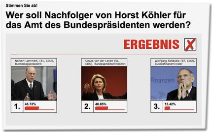 Wer soll Nachfolger von Horst Köhler für das Amt des Bundespräsidenten werden? 1. Norbert Lammert 45,73% 2. Ursula von der Leyen 40,85% 3. Wolfgang Schäuble 13,42%