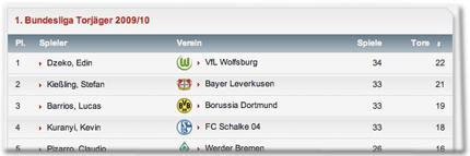 2. Kießling, Stefan; Bayer Leverkusen; 33 Spiele, 21 Tore; [...] 4. Kuranyi, Kevin; FC Schalke 04; 33 Spiele, 18 Tore