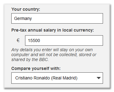 Your country: Germany; Pre-tax annual salary in local currency: €15500; Compare yourself with: Cristiano Ronaldo (Real Madrid)