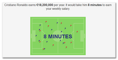 Cristiano Ronaldo earns €18,200,000 per year. It would take him 8 minutes to earn your weekly salary.