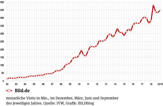 Entwicklung der Visits von Bild.de seit 2002 - aktuelle monatliche Visits von Bild.de: 448,13 Millionen