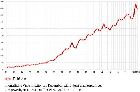 Entwicklung der Visits von Bild.de seit 2002 - aktuelle monatliche Visits von Bild.de: 438,40 Millionen