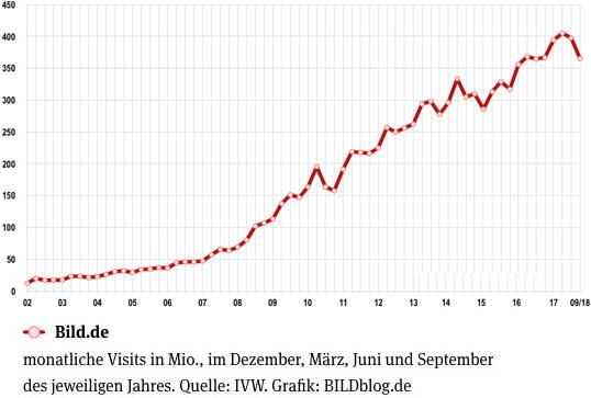 Entwicklung der Visits von Bild.de seit 2002 - aktuelle monatliche Visits von Bild.de: 397,52 Millionen